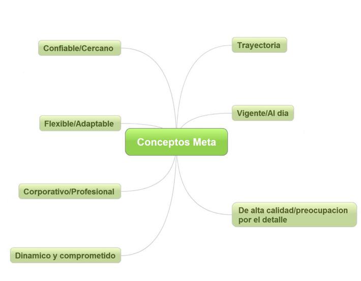 Conceptos de diseño de la nueva imagen de Vazquez Vila por Imbris
